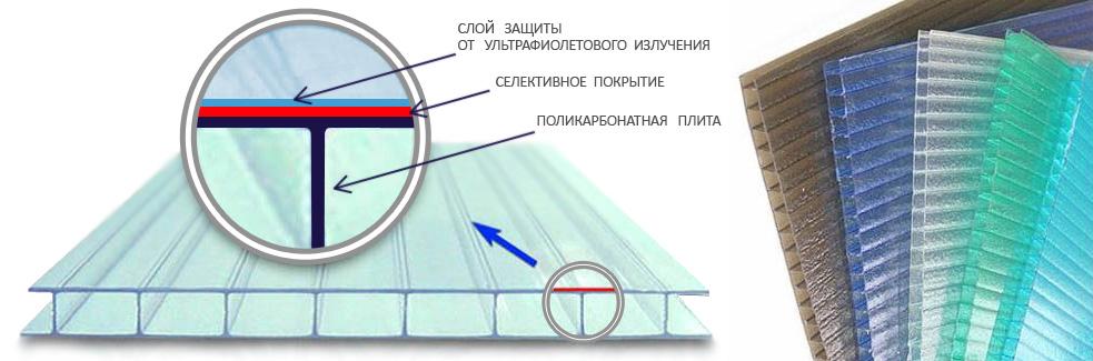 схема: Сотовый поликарбонат